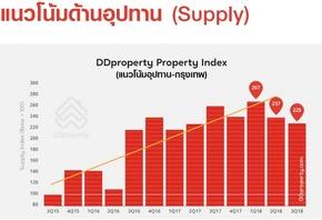 2018 Supply
