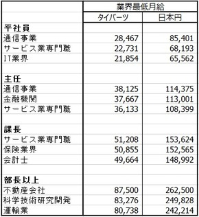 タイ人の給料比較