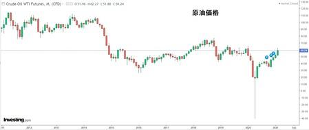 株式投資3