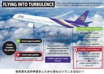 瀕死のタイ航空2