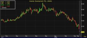 ANAN stock price
