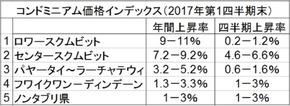 Condo Index 1Q 2017