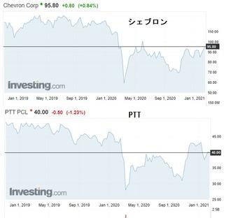 株式投資2