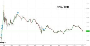 HKD Rate