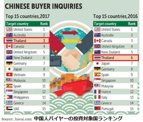 中国人バイヤー投資対象