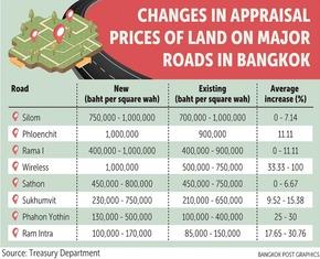 Land Price Change