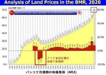 2020年地価上昇3