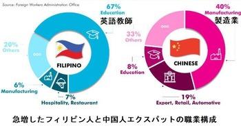 フィリピンと中国人エクスパット