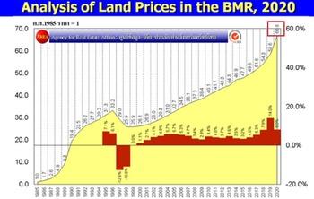 2020年地価上昇2