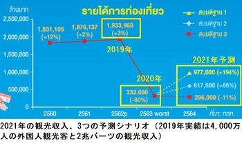 観光収入予測
