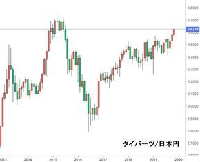 バーツ日本円