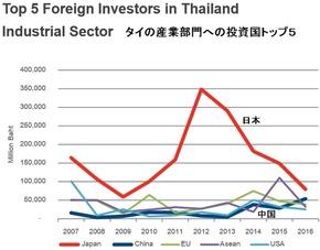 投資国トップ5