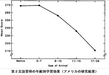 第2言語習得曲線