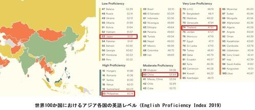 アジア各国の英語レベル