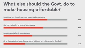 住宅購入促進について