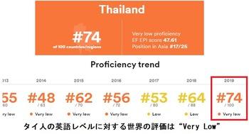 タイ人の英語レベル