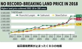 CBD地価高騰がストップ
