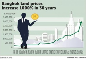 BKK Land Prices