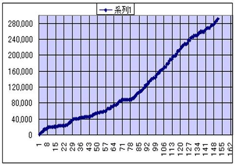 ターンワールド累計字数