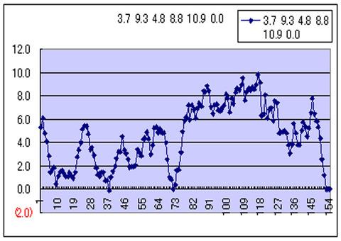 ターンワールド七日平均線
