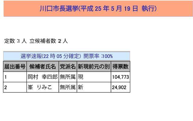 川口市長選挙