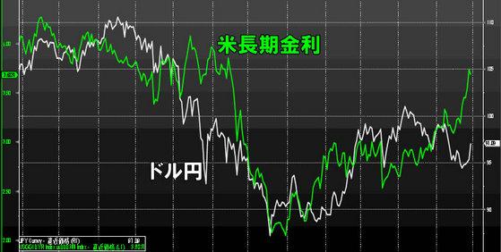 米長期金利