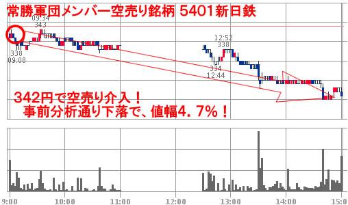 5401新日鉄チャート