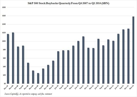 Stock Buybacks quarterly (1)