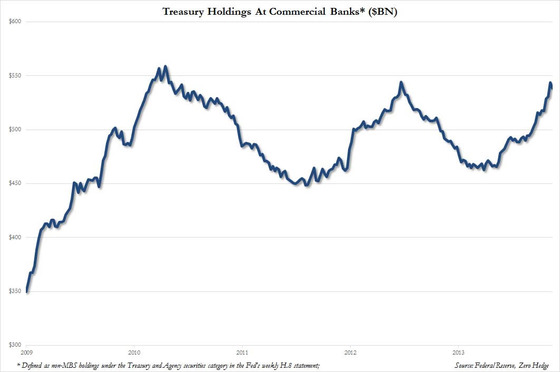Commercial Bank TSY holdings
