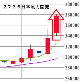 2766日本風力開発