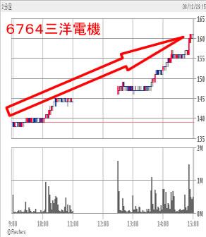 三洋電機チャート