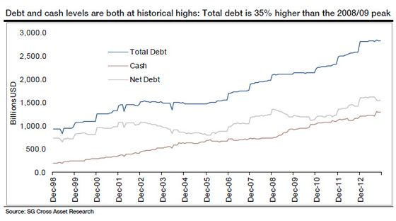 Net Debt Record