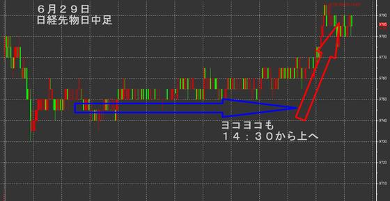 日経先物日中足0629