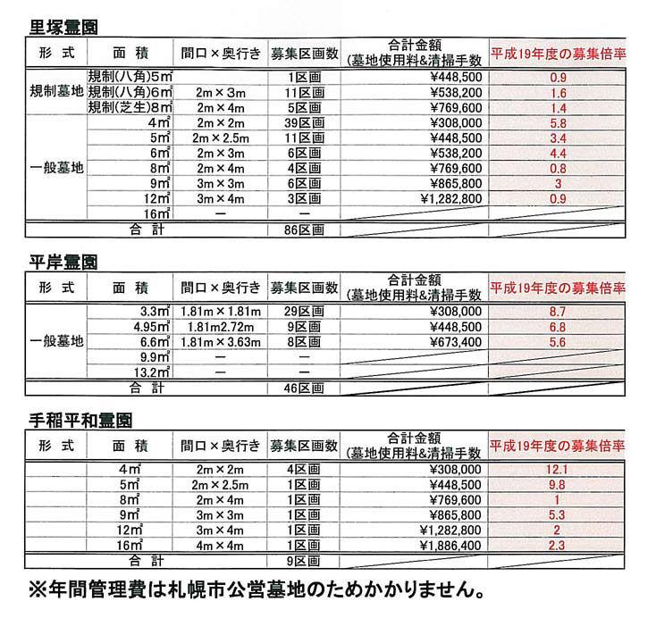 札幌市公営墓地2010年申込表