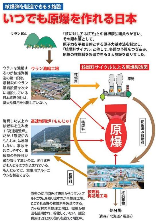 原発 いつでも原爆作れる日本