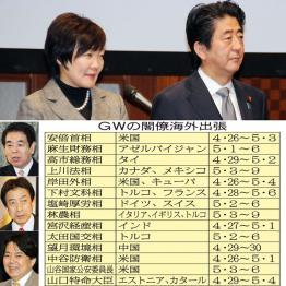 GW大臣旅行表