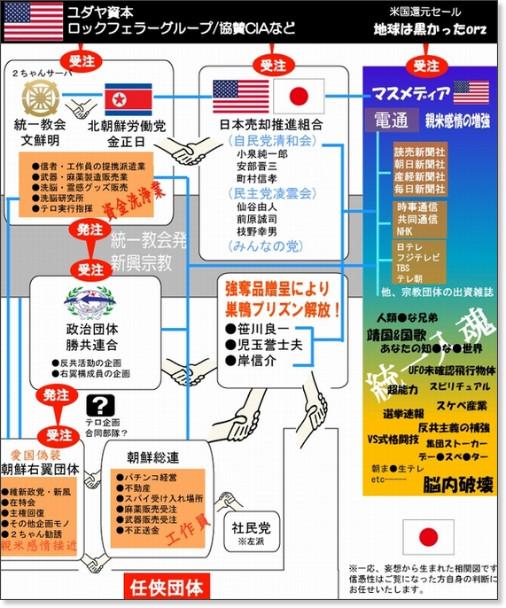 清和会 CIA系図