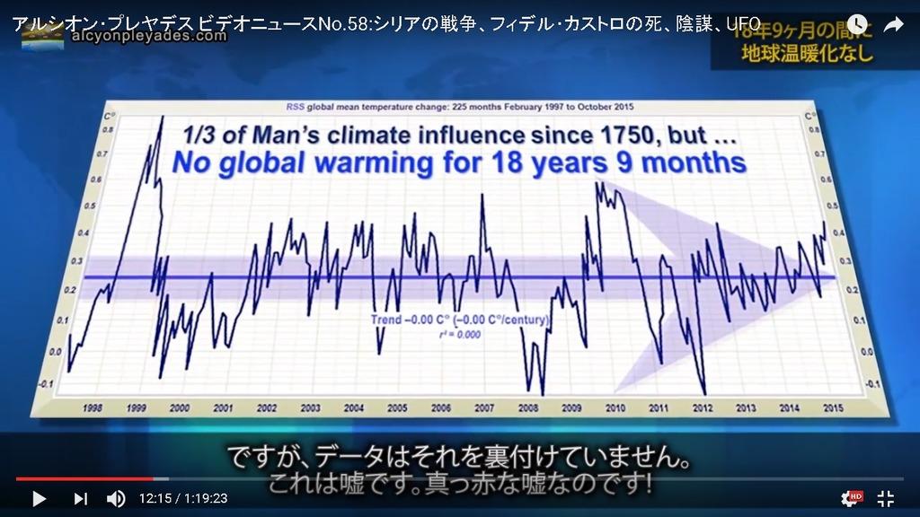 APN58 温暖化詐欺