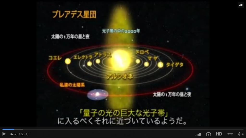 プレアデス星団と地球