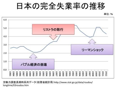 失業グラフ