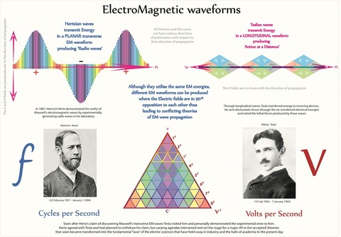 Scalar wave tesla