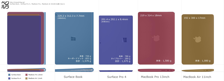 surface book surface pro 4とmacbookの大きさ比較画像を作ってみた