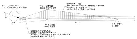 シャフト曲げモーメント図