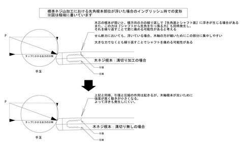 先角曲げモーメント図