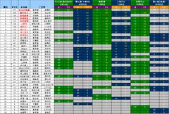 2010成績表