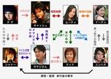 ドリームメーカー chart