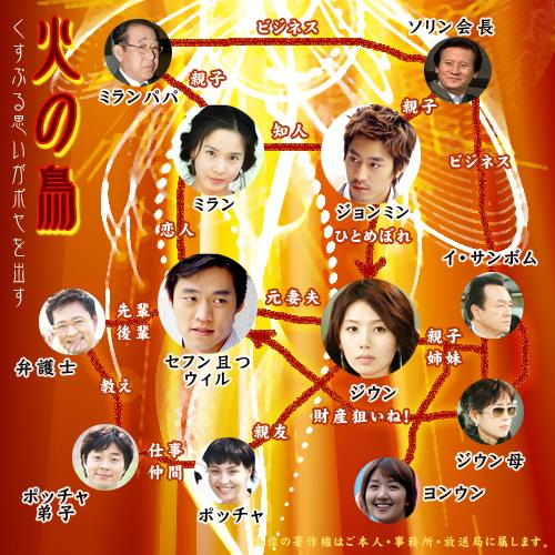 韓国ドラマ【火の鳥】の相関図とキャスト情報
