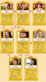 �ܡʥ���� chart
