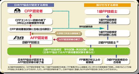lea_chart