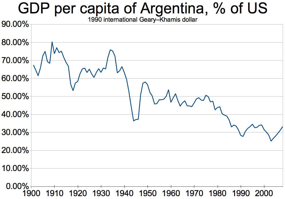 GDP_per_capita_of_Argentina,_percent_of_US_(1900-2008)